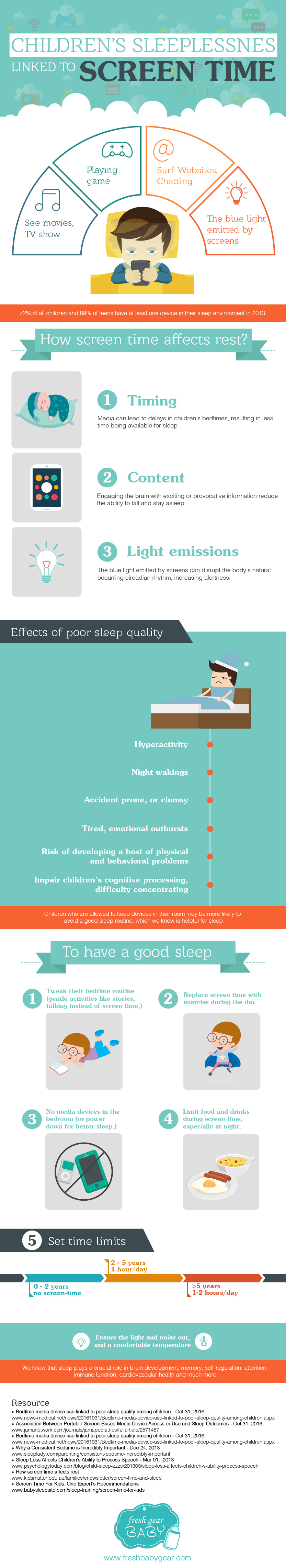 Childrens sleeplessnes linked to screen time infographic